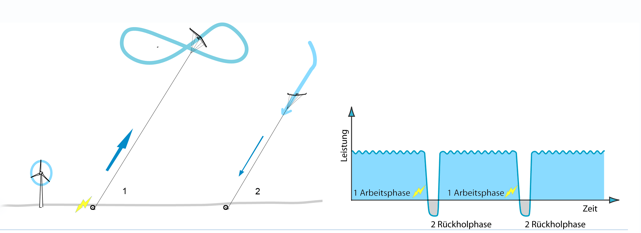 Funktionsprinzip Flugwindkraftwerk Jojo von Enerkite